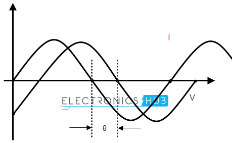 PHASE DIFFERENCE OF A SINUSOIDAL WAVEFORM
