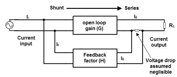 negative feedback system, block diagram