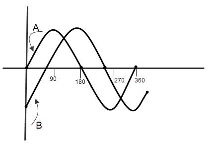 diff de fase de formas de onda