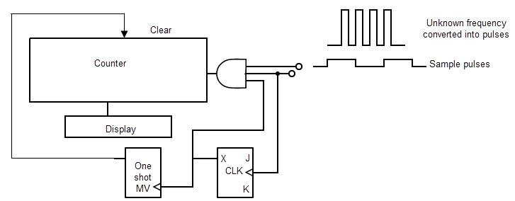 decade counterbcd counter, circuit diagram