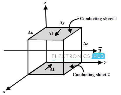 Differential volume in magnetic field B