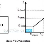 Voltage Controlled Oscillators (VCO)