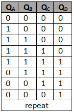 johnson counter truth table