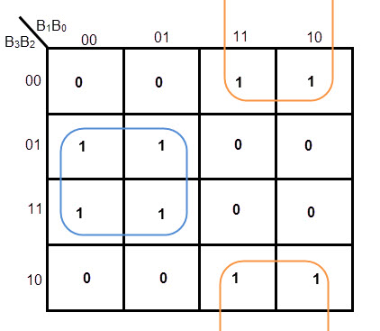Karnaugh Maps, Truth Tables, and Boolean Expressions