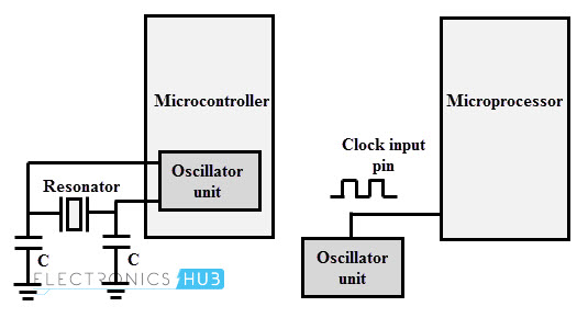 Microprocesador Crystal Clocks