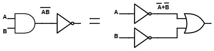 NAND gate equivalent to an inversion followed by OR Gate