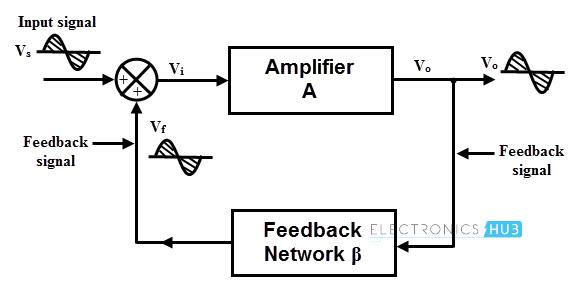 oscillator basics,Block diagram,Oscillator Block Diagram