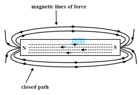 Permanant magnet and magnetic lines of force