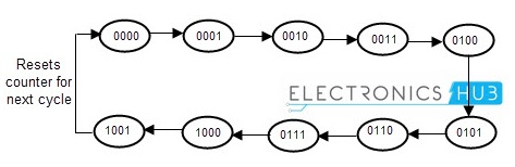 State diagram of Decade counter