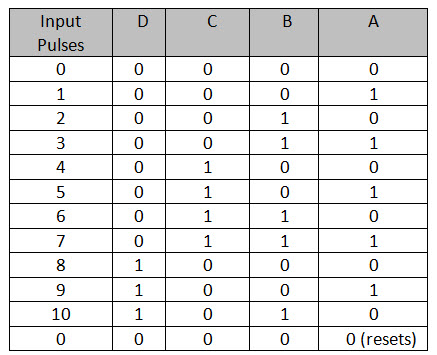 Truth table of Decade counter