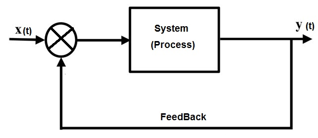 electronic feedback system