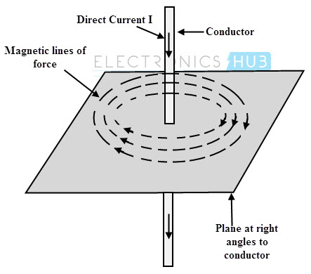 magnetic field produced by electric current