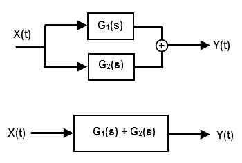 parallel connected electronic system