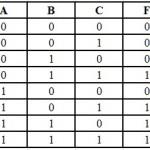 Boolean Logic -SOP Form, POS Form