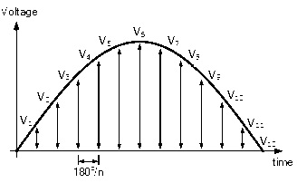 graphical method of RMS Value