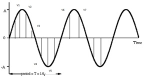 Instantaneous voltage of an AC wave