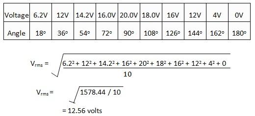 mid -ordinate values