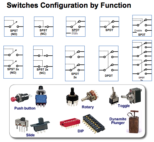 different switches