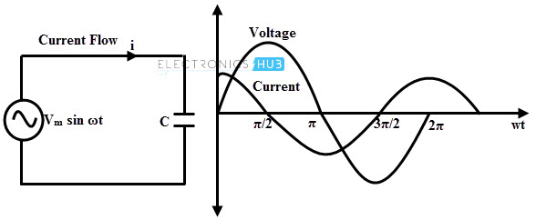 ac capacitive circuits