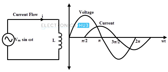 Voltage and Current Phase Relationships in an Inductive Circuit | EEP