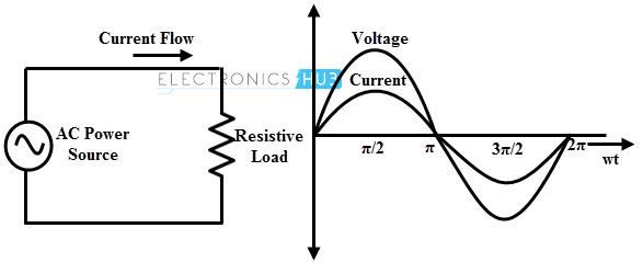 AC Applied Across a Pure Resistor