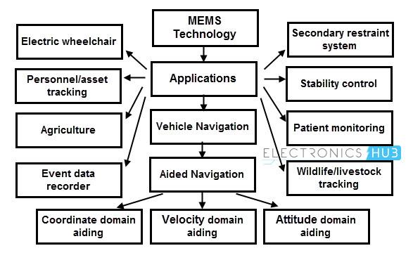 Applications of MEMS Technology