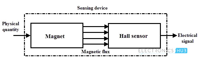 Basic hall effect sensor