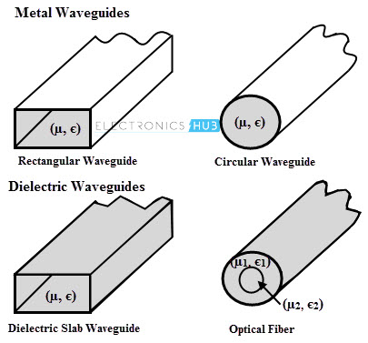 Classification of Waveguides