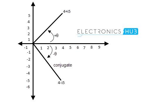 Complex conjugate representation