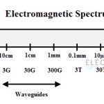 Radiation of Electromagnetic Waves