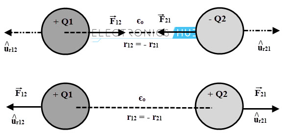 Illustration of Coulomb's Law