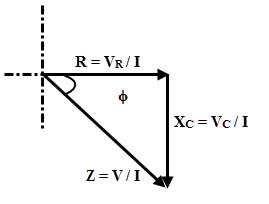 Impedance Triangle of RC series circuit