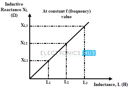 Inductive reactance vs Inductance
