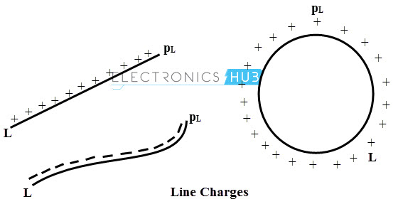 Line charges
