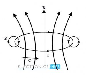 Magnetic flux B through the loop