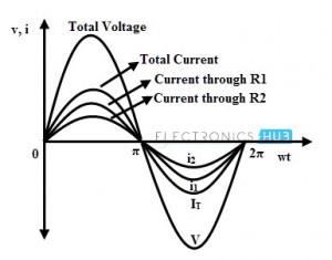 Parallel AC Circuit Waveforms