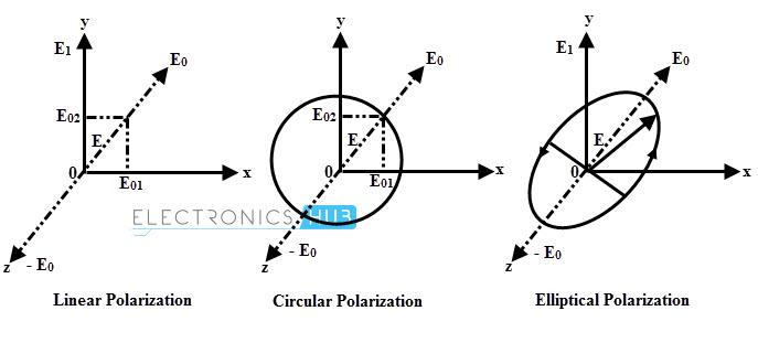 Polarización de las ondas EM