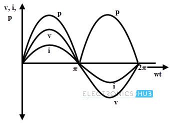 Power In AC circuit