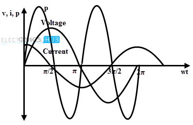 Power in AC Capacitive Circuit
