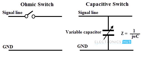 Principles for MEMS switches