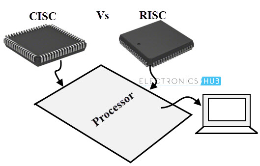 Risc vs cisc for Risc v architecture