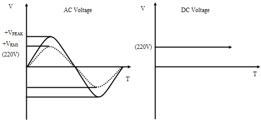 alternating current examples. rms is used to refer only ac waveforms i.e. time varying sinusoidal like voltage, current or other complex where the magnitude alternating examples