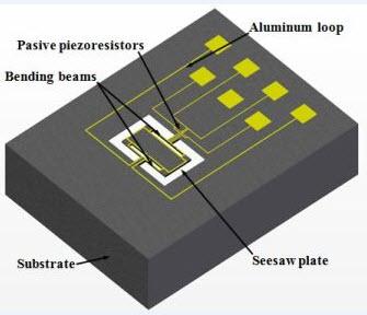 Resonant Magnetic Sensor