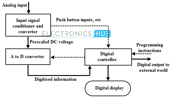 Digital Multimeter Block Diagram : Diagram of multimeter free engine image for user