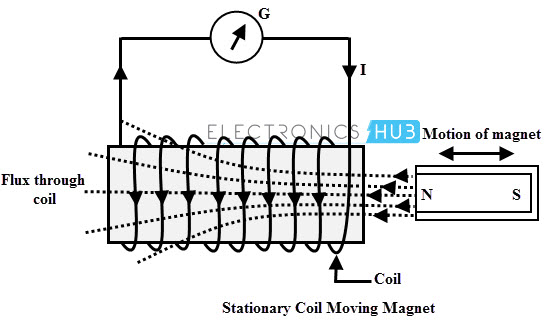 Stationary Coil and Moving Magnet