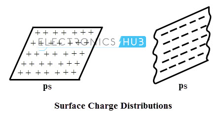 Surface charge distribution