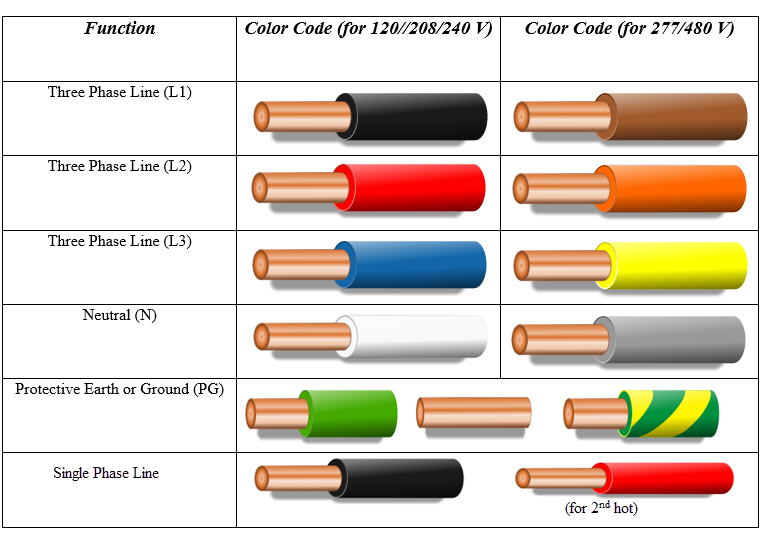 US Color Code for Electrical Wiring  sc 1 st  Electronics Hub : wiring color code - yogabreezes.com
