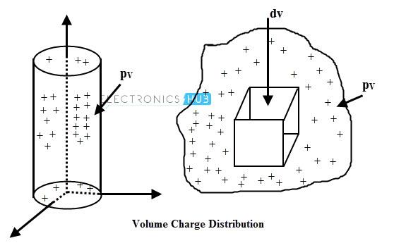 Volume charge distribution
