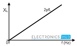 frequency and inductive reactance relationship