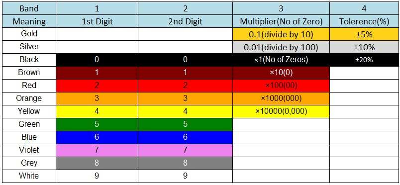 4-Band Inductor Color Code